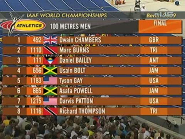 Usain Bolt beats Gay and sets new Record