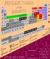 Periodic table 20 symbian app download for free on phoneky urtaz Choice Image